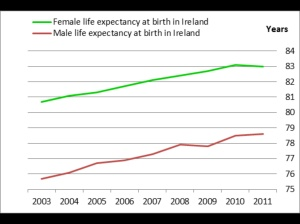Irish life expectancy